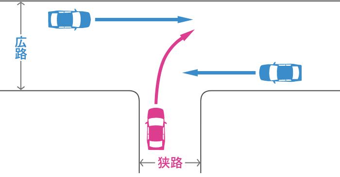 信号機のない丁字路交差点で狭路から右折する車と広路から直進する車の事故