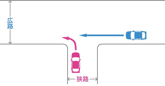信号機のない丁字路交差点で狭路から左折する車と広路から直進する車の事故