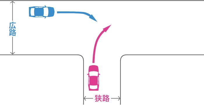 信号機のない丁字路交差点で狭路から右折する車と広路から右折する車の事故