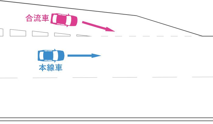 高速道路の合流地点での合流車と本線車の事故