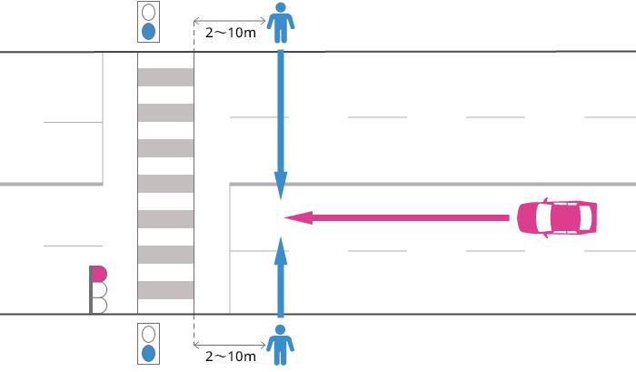 片側2車線以上の道路を直進する車が、赤信号で横断歩道の手前2~10mまで進行し、青信号で横断中の歩行者に被害を負わせた事故