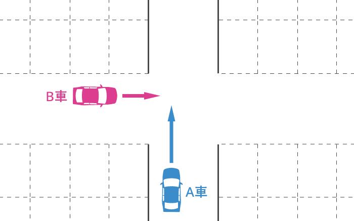 駐車場のほぼ同幅員の十字路での出合い頭事故