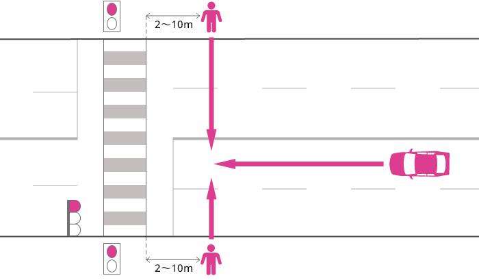片側2車線以上の道路を直進する車が、赤信号で横断歩道の手前2~10mまで進行し、赤信号で横断中の歩行者に被害を負わせた事故