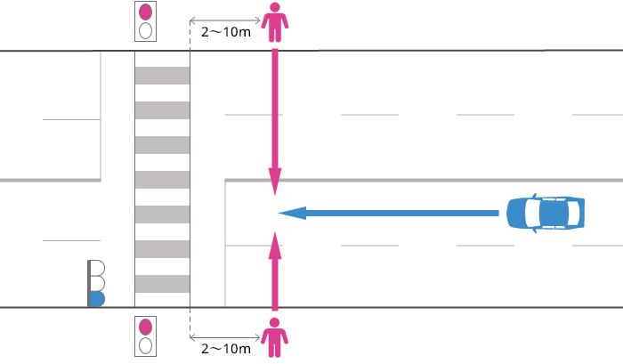 片側2車線以上の道路を直進する車が、青信号で横断歩道の手前2~10mまで進行し、赤信号で横断中の歩行者に被害を負わせた事故