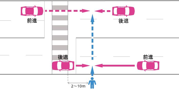 信号機の無い横断歩道から2~10m離れた片側2車線以上の道路を横断していた歩行者と車の事故