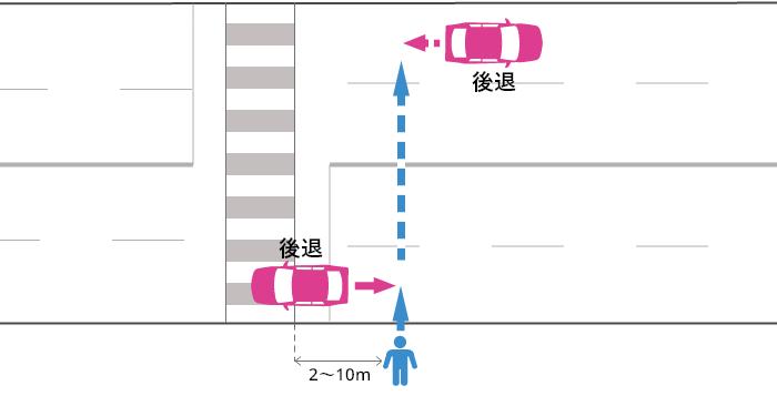 信号機の無い横断歩道から2~10m離れた片側2車線以上の道路でバックする車とそのすぐ後ろを横断する歩行者の事故