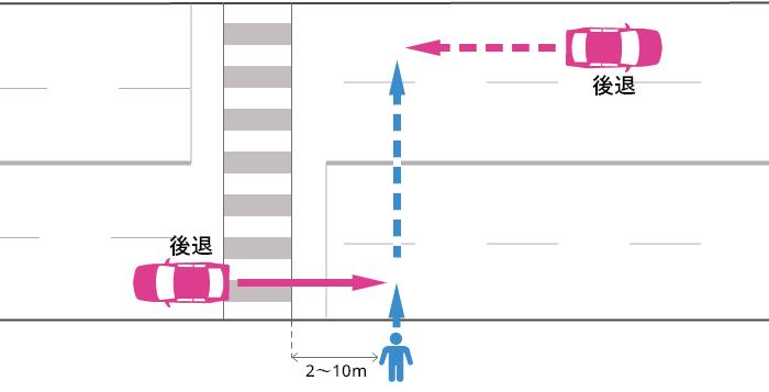 信号機の無い横断歩道から2~10m離れた片側2車線以上の道路でバックする車とそのすぐ後ろ以外を横断する歩行者の事故