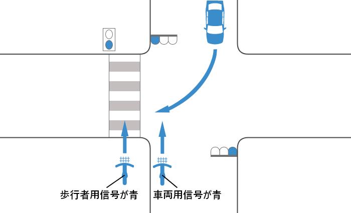 自転車と車の信号がいずれも青の交差点を横断する自転車と対向右折車の事故