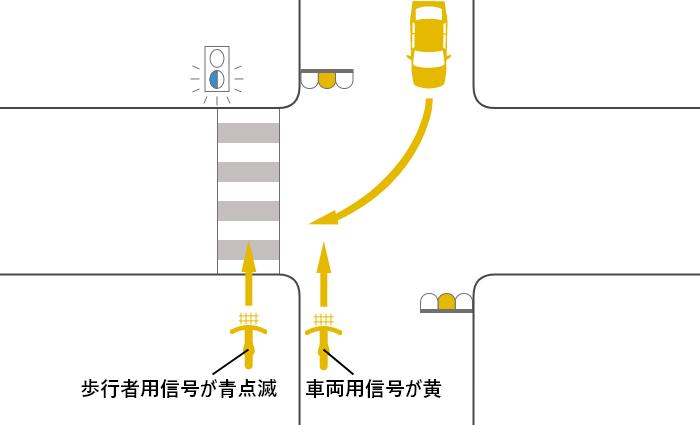 自転車の信号が黄(青点滅)、車の信号も黄の交差点を横断する自転車と対向右折車の事故