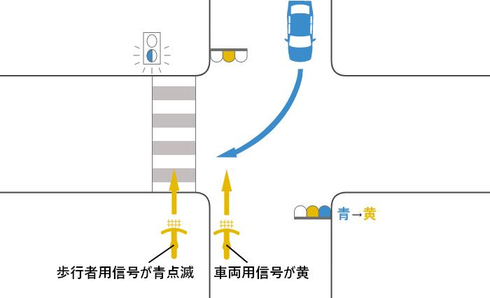 自転車の信号が黄(青点滅)、車の信号が青から黄に変わる交差点を横断する自転車と対向右折車の事故