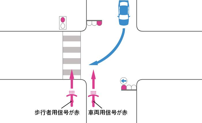 自転車の信号が赤、車の信号が右の青矢印の交差点を横断する自転車と対向右折車の事故