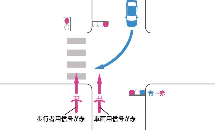 自転車の信号が赤、車の信号が青から赤に変わった交差点を横断する自転車と対向右折車の事故