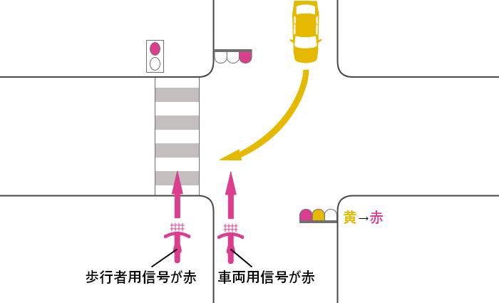 自転車の信号が赤、車の信号が黄から赤に変わった交差点を横断する自転車と対向右折車の事故