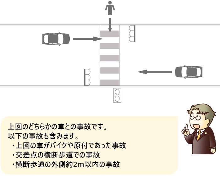 信号機のある横断歩道上での歩行者と直進車の事故