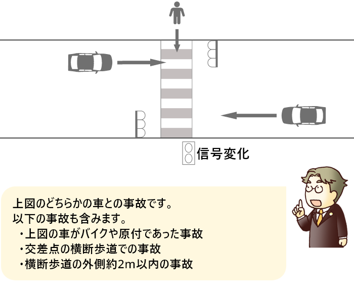 横断歩道の途中で信号が変化した歩行者と直進車の事故
