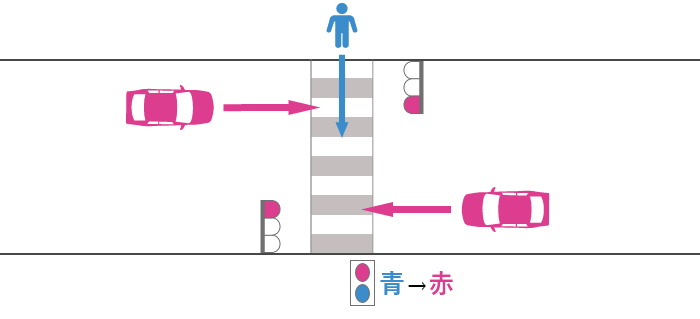 横断歩道の途中で信号が青から赤に変化した歩行者と赤信号で直進する車の事故